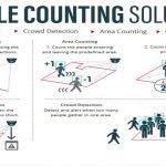 People Counting App